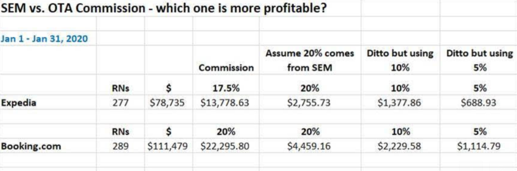 Screenshot of commissions paid to OTAs versus paid search ad dollars