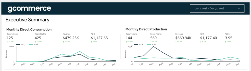 Screenshot of dashboard showing monthly production data for 2018