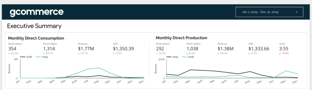 Screenshot of monthly data from 2019