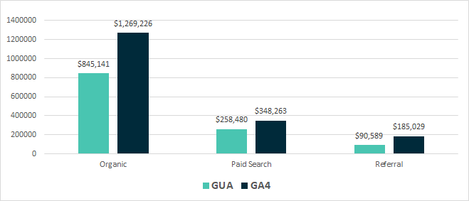Table showing revenue data coming from Google Analytics